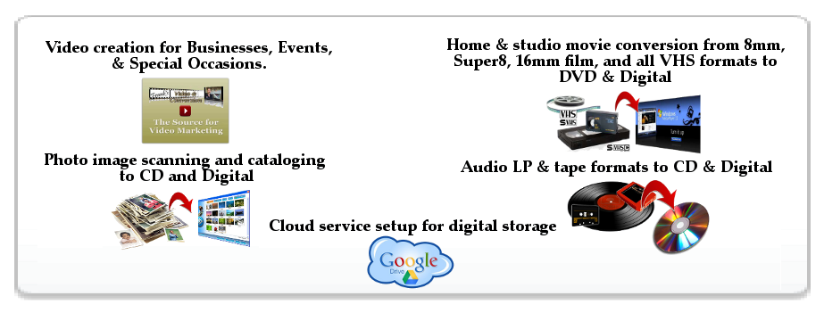 FVC Services Include Video creation for Businesses, Film & VHS to DVD, Photo to CD & Digital, Audio to CD or digital, & Cloud storage setup of all media